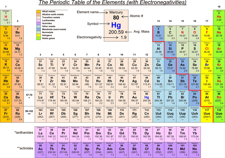 Electronegativity chart template free download speedy template the periodic table of the elements with electronegativities urtaz Gallery