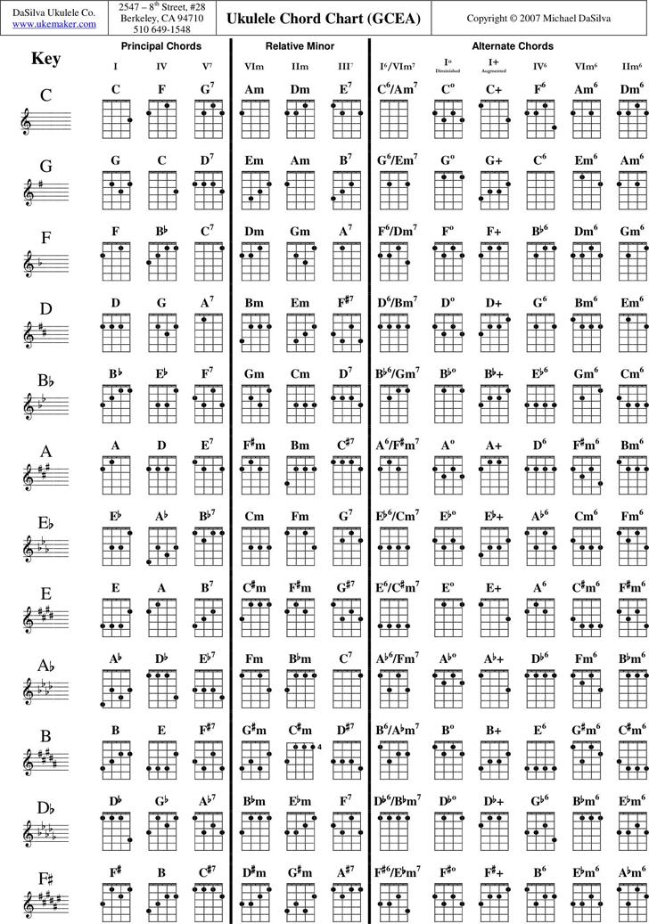 Ukulele Chord Chart (GCEA)