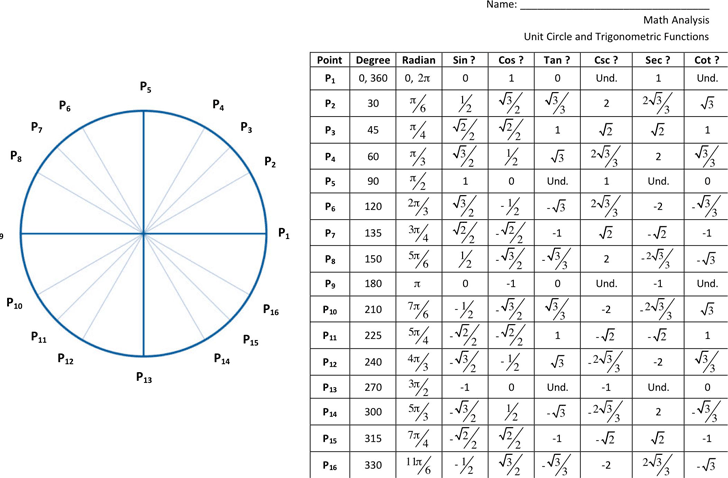 trigonometry table pdf