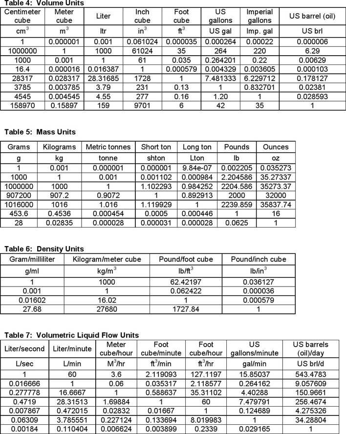 Conversion Tables Metric To Imperial Download Understand Opinion