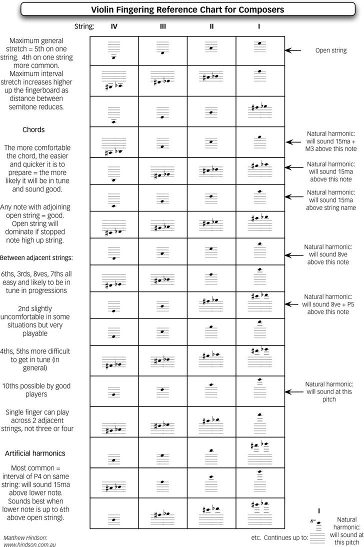 Violin Fingering Reference Chart