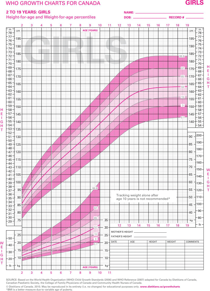 gun-girls-pussy-growth-chart-women