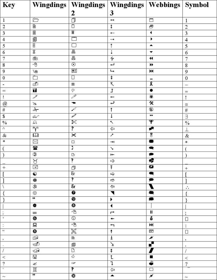 Wingdings Chart   Free Wingdings Symbol Chart Pdf 438kb 3 Page S Page 3